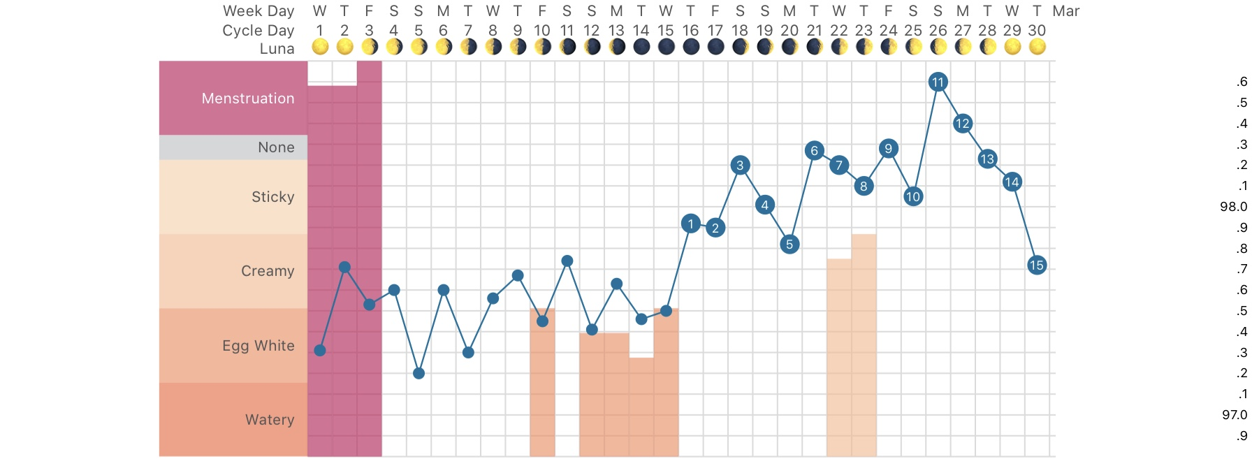 Month before seed cycling - lots of temperature peaks and valleys